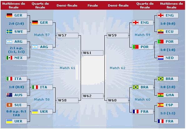 Le tableau des quarts parlons foot - Coupe du monde de foot 2006 ...